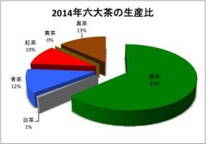 2014生産量